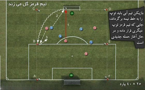 تمرینات هوازی فوتبال - تصویر یک